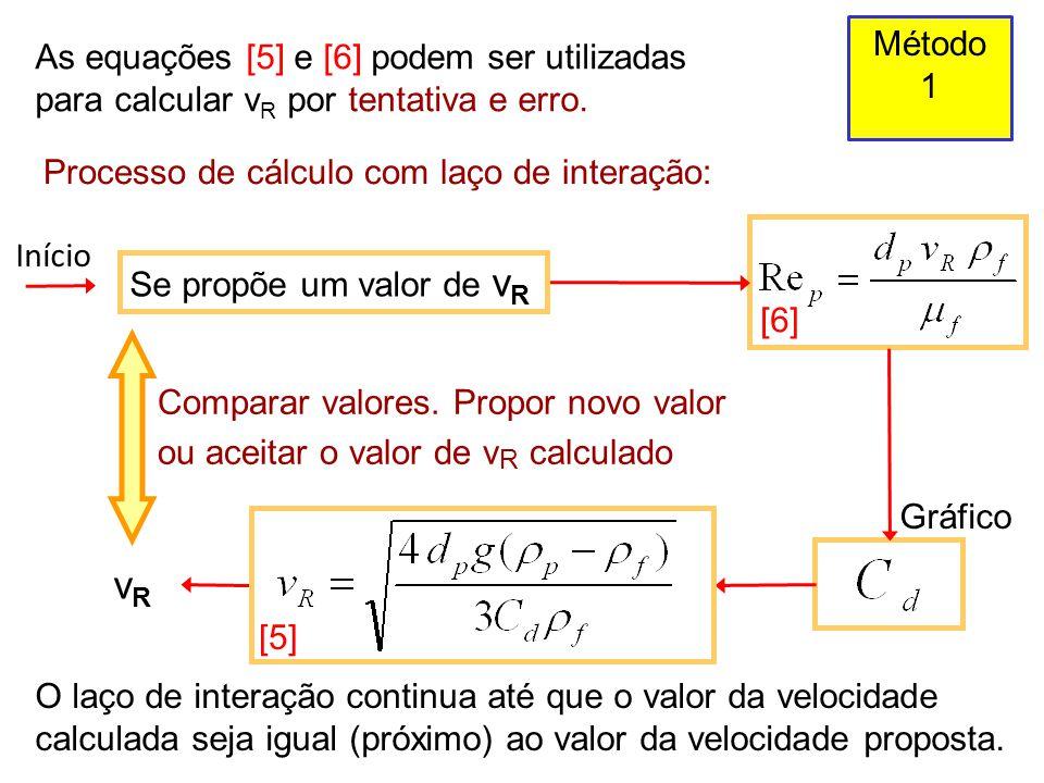 Método 1. As equações [5] e [6] podem ser utilizadas para calcular vR por tentativa e erro. Processo de cálculo com laço de interação: